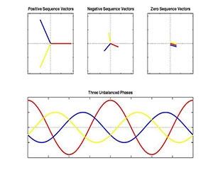 جریان های توالی مثبت،منفی و صفر