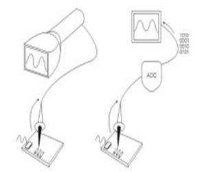 اجزای اسیلوسکوپ دیجیتال