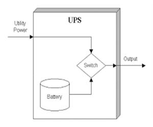 power factor در یو پی اس چیست؟!