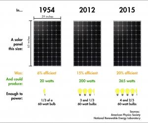 میزان برق تولیدی پنل خورشیدی