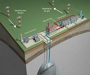 ذخیره انرژی با فشرده سازی هوا در زیر زمین